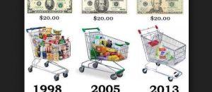 Enflasyon Nedir, Enflasyon Sepeti Nelerden Oluşur?