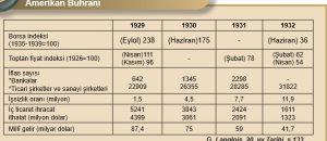 Büyük Buhran : Tarihteki En Ağır Ekonomik Kriz